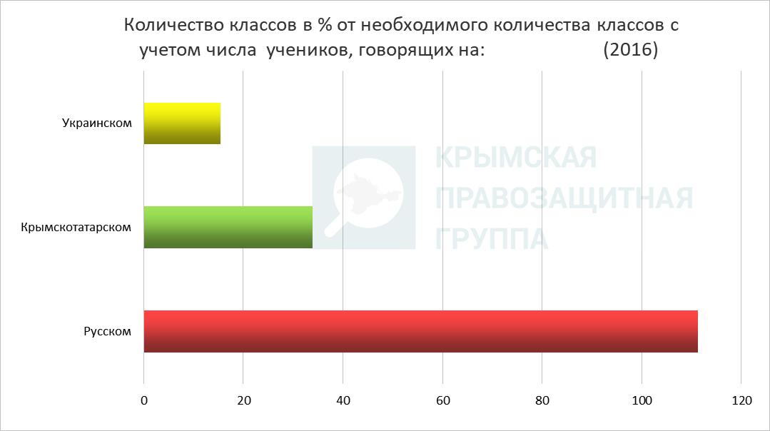 В Крыму количество украинских классов сократилось в 31 раз за два года, — инфографика
