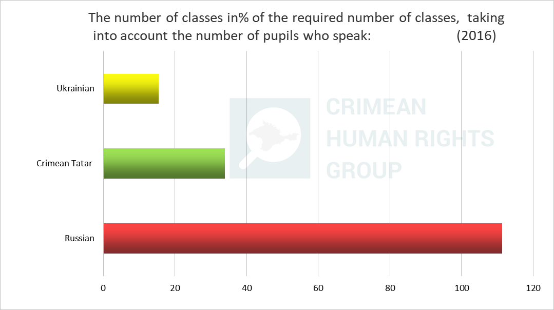 Situation with access to the education in the native language in Crimea