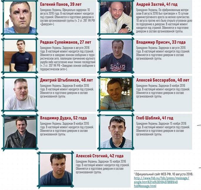 «Украинских диверсантов» оставили в СИЗО Симферополя до 8 сентября 2017 года