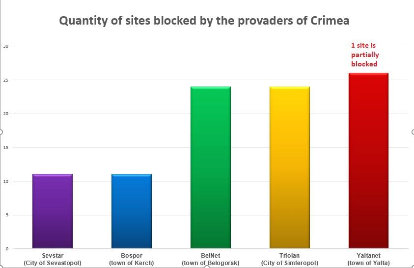 At least 22 Ukrainian internet mass media are in accessible in Crimea – in full or in part – Monitoring