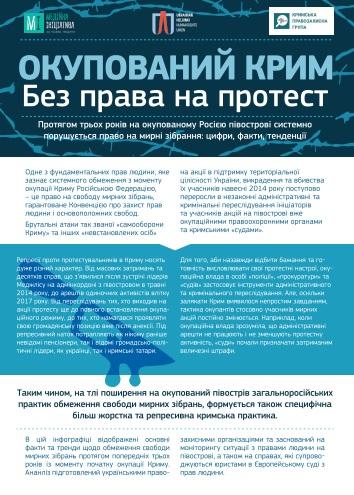 Окупований Крим: без права на протест: інфографіка