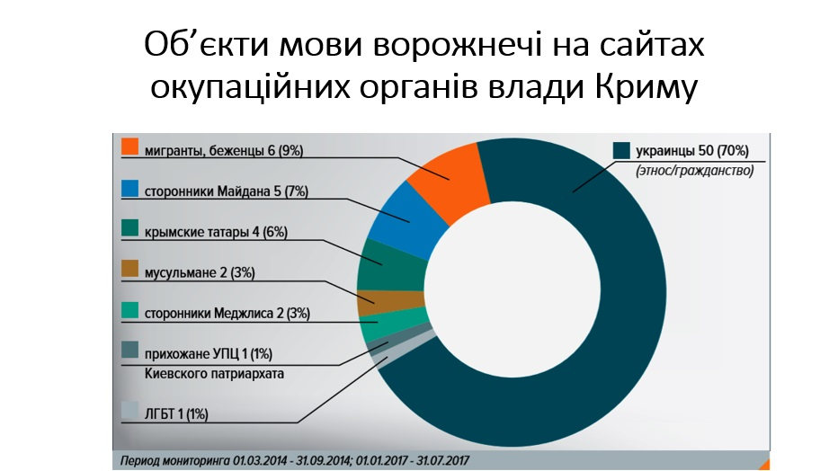 Язык вражды в Крыму служит для РФ оружием против украинцев — результаты исследования