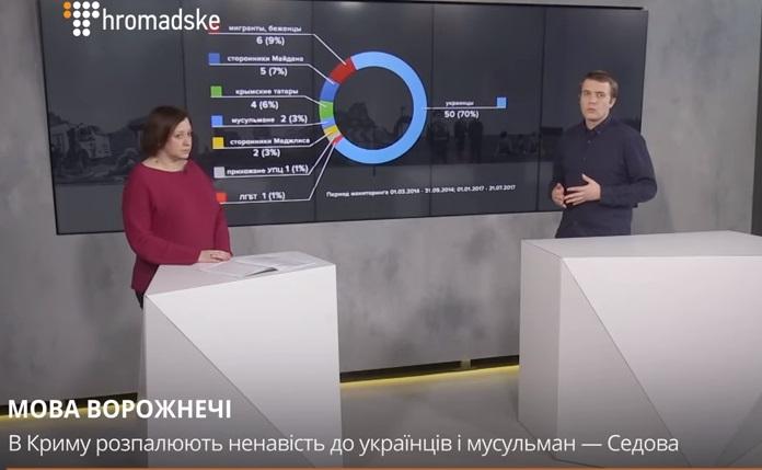 Мова ворожнечі – це засіб контролю над суспільством в Криму, – Седова