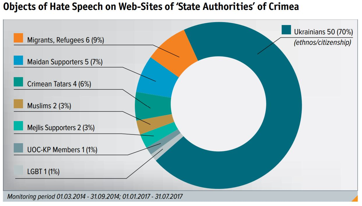 The hate speech in Crimea serves as a weapon for the Russian Federation against the Ukrainians – the results of the study