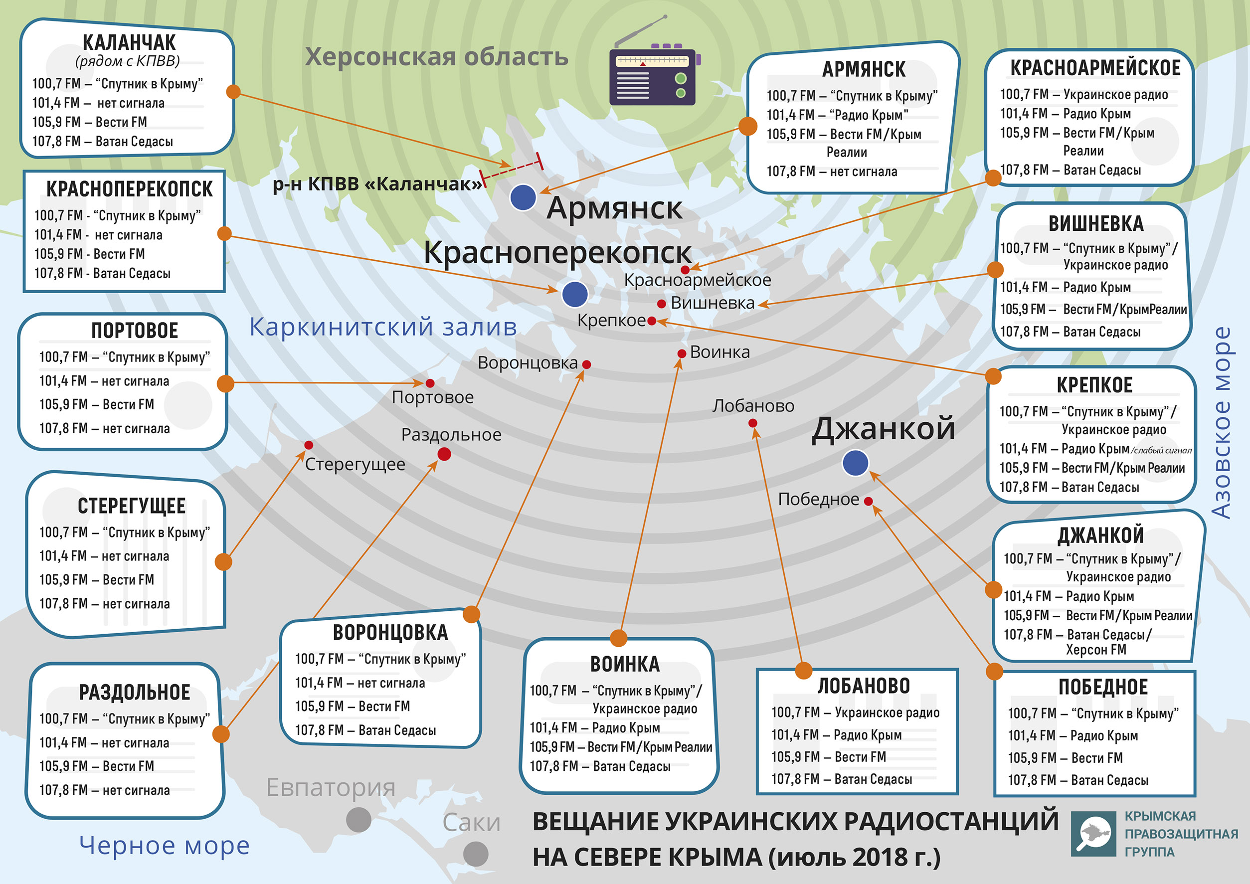 Radio Broadcasting to Crimea from a New Ukrainian Tower Jammed By Russian Signal