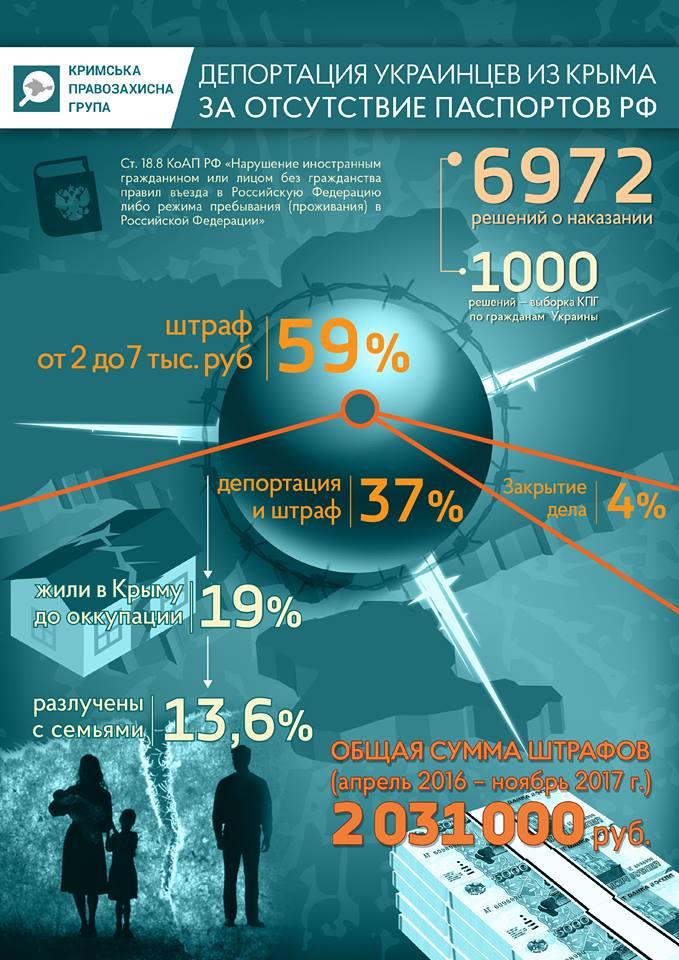 Украинцев системно депортируют из Крыма за отсутствие паспортов РФ, — исследование