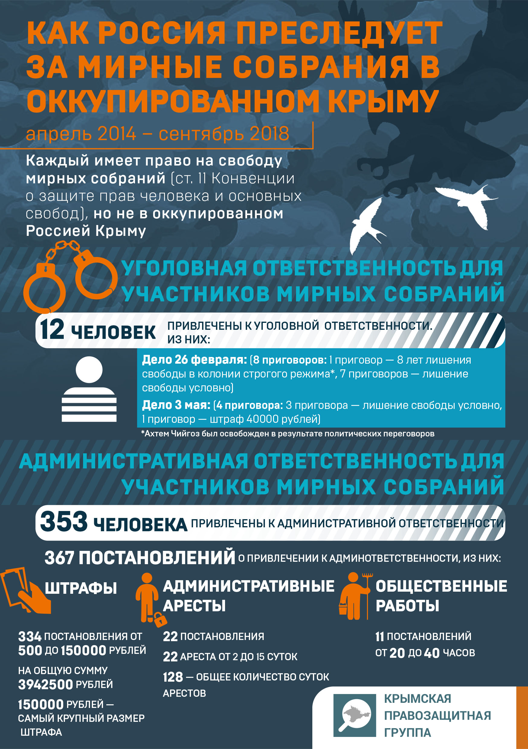 How does Russia persecute for peaceful assemblies in the occupied Crimea (infographic)