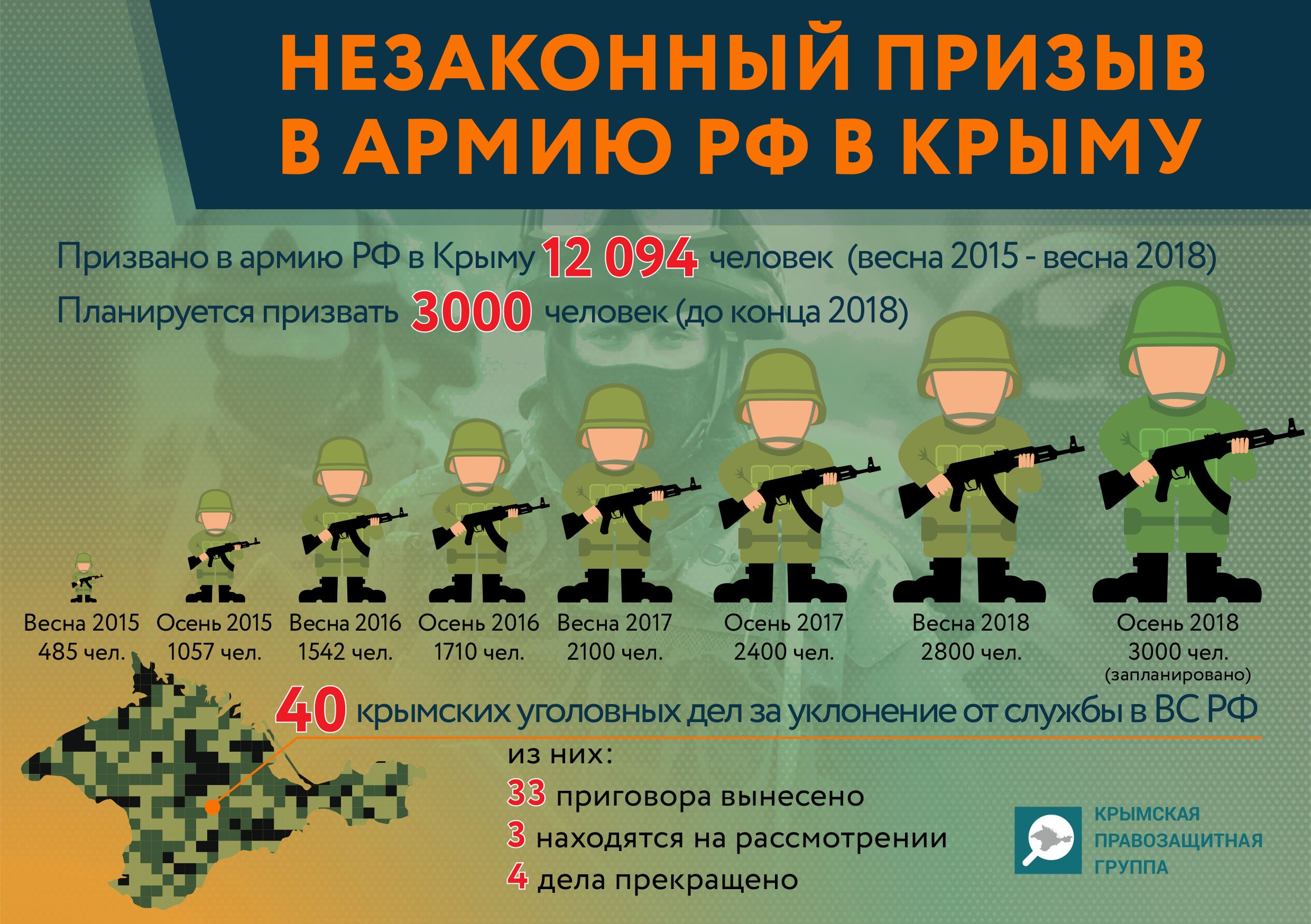 What evidence of unlawful conscription to the RF Armed Forces in Crimea has been presented to the International Criminal Court? (infographic)
