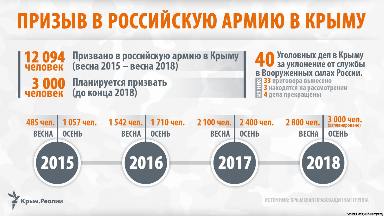 Сбор доказательств незаконного принуждения крымчан к службе в российской армии продолжается
