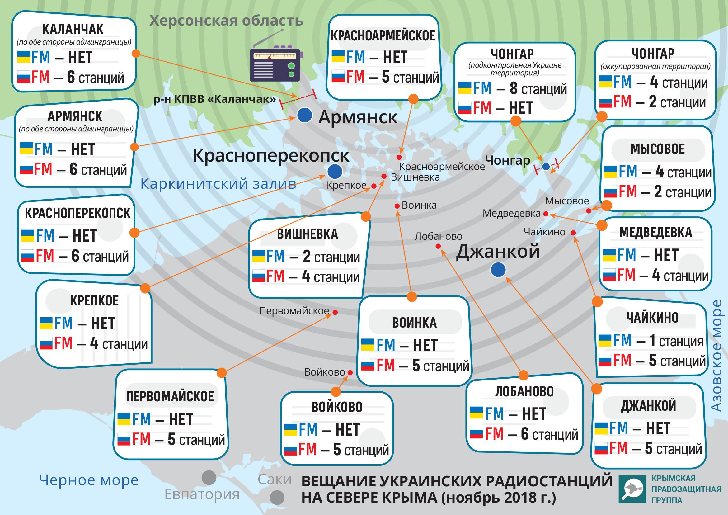 Минимум в 10 населенных пунктах северного Крыма нет сигнала украинских FM cтанций