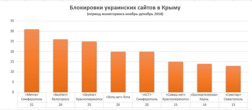 Крымские провайдеры усилили блокирование украинских сайтов, — мониторинг