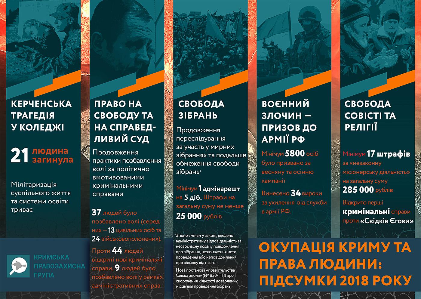 Окупація Криму та Права Людини – підсумки 2018 року