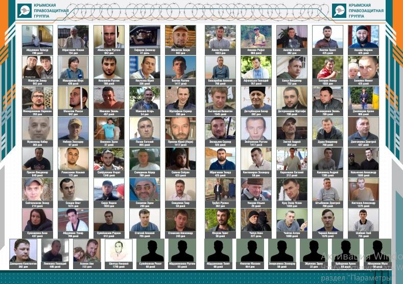 Политические уголовные преследования в Крыму — 57 человек лишены свободы (инфографика)