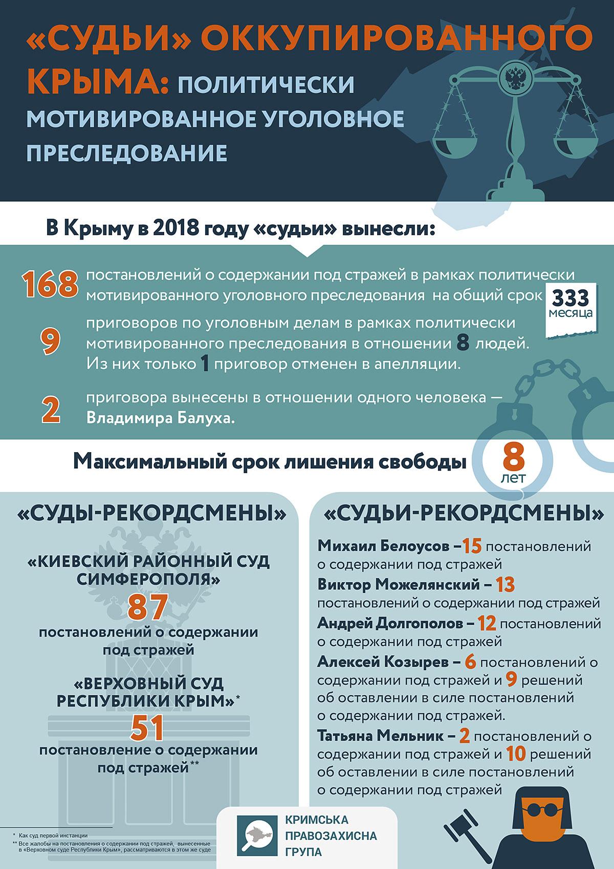 «Судді» окупованого Криму: політично умотивоване кримінальне переслідування (інфографіка)