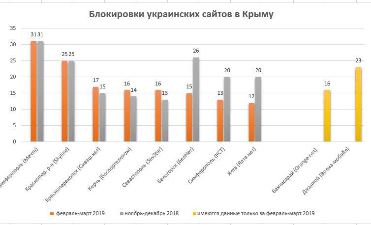 Провайдери в Криму повністю блокують мінімум 14 сайтів, – моніторинг
