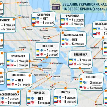 Український радіосигнал з вишок Чаплинка та Чонгар блокується на Півночі Криму