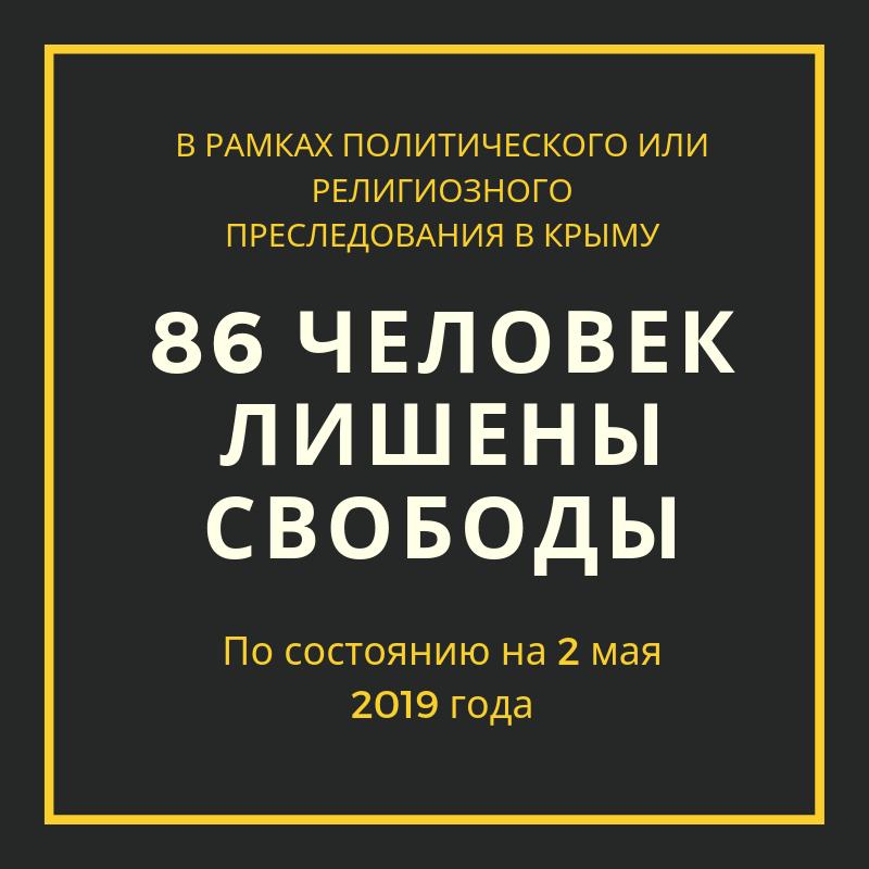 В рамках политических и религиозных преследований в Крыму лишены свободы 86 человек
