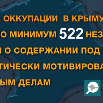 Более 500 «судебных» решений о содержании под стражей по политически мотивированным делам вынесли в Крыму