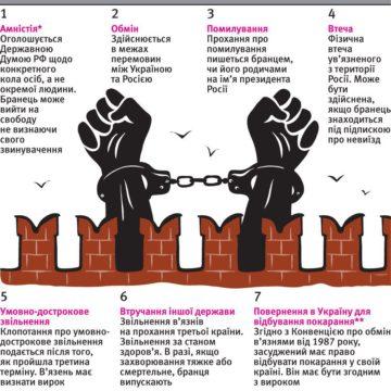 Як звільнити бранців Кремля: сім варіантів