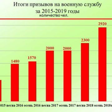 В Крыму 1 октября начался незаконныйосенний призыв в армию РФ