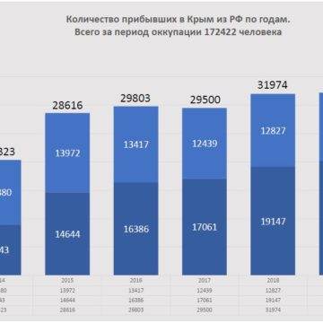 Since the occupation beginning 172,422 people arrived Crimea from Russia