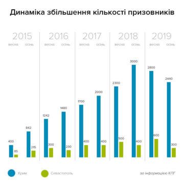 З кожним роком Росія все більше призиває людей на строкову службу