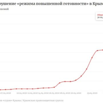 В Крыму за месяц присудили 1550 штрафов за нарушение режима «повышенной готовности»