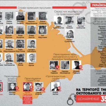 Правозахисні організації оприлюднили новий список бранців Кремля