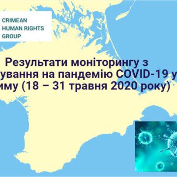 Результати моніторингу з реагування на пандемію COVID-19 у Криму  (18 – 31 травня 2020 року)