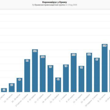 В Крыму новый антирекорд заболеваемости COVID-19 (график)