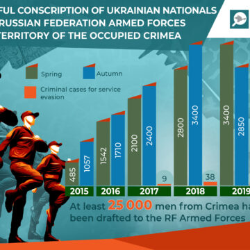 Propaganda of RF Armed Forces Among Crimean Children – Coercion to Serve in the Occupying Power Army