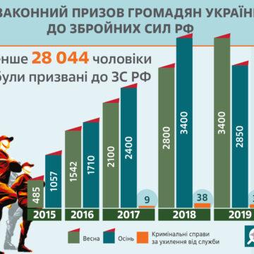РФ посилила кримінальне переслідування кримчан за відмову служити в армії
