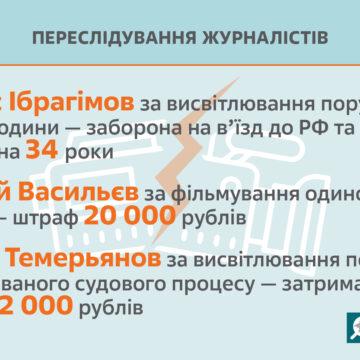 Для преследования журналистов и блогеров в Крыму используются «террористические» статьи