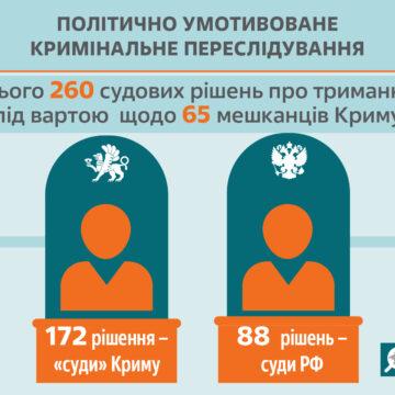 В 2020 году были лишены свободы по политическим или религиозным мотивам не менее 24 крымчан