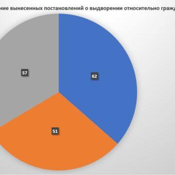 РФ системно порушує права кримчан, котрі не мають російських документів, і примушує до отримання їх (інфографіка)