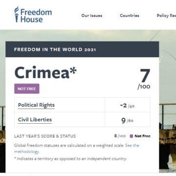 Freedom House визнала Крим невільним: 201 місце з 210 за доступом людей до політичного права та громадянських свобод