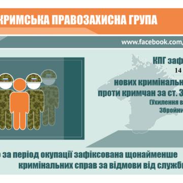 За місяць в Криму відкрили 14 нових кримінальних справ за ухилення від призову в армію РФ