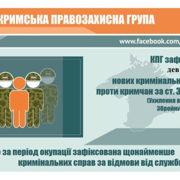 За месяц в Крыму открыли 9 новых уголовных дел за уклонение от призыва в армию РФ